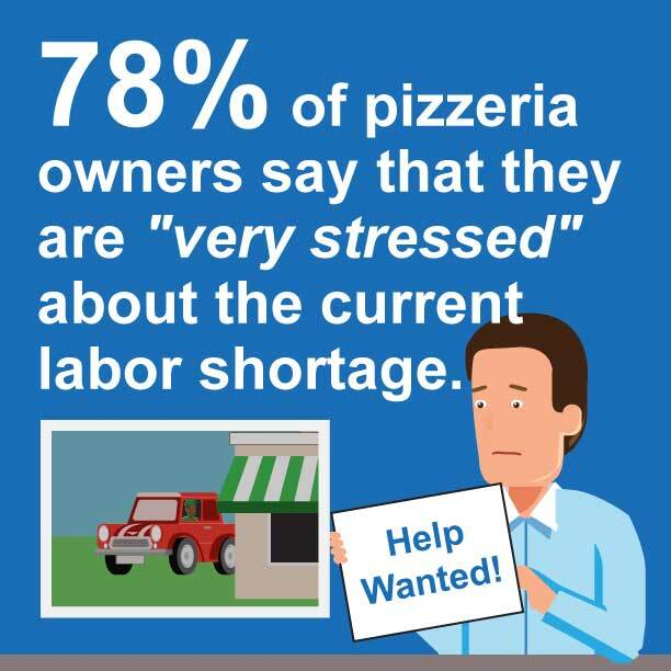78 percent of pizzeria owners say they are very stressed about the current labor shortage.