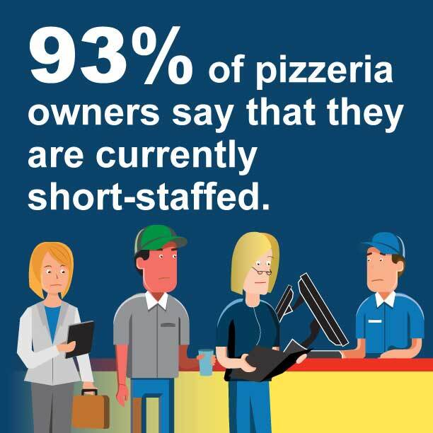 93 percent of pizzeria owners say that they are currently short-staffed