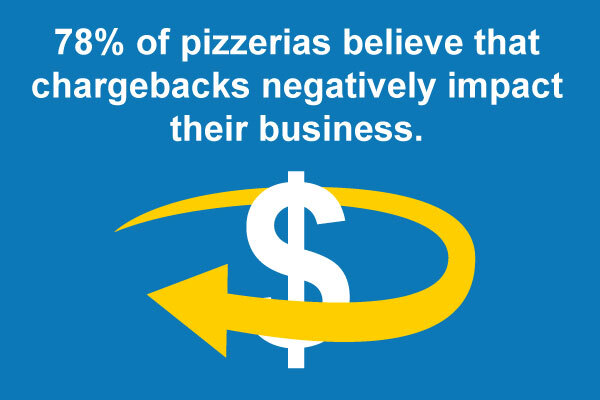 78 percent of pizzerias believe that chargebacks negatively impact their business