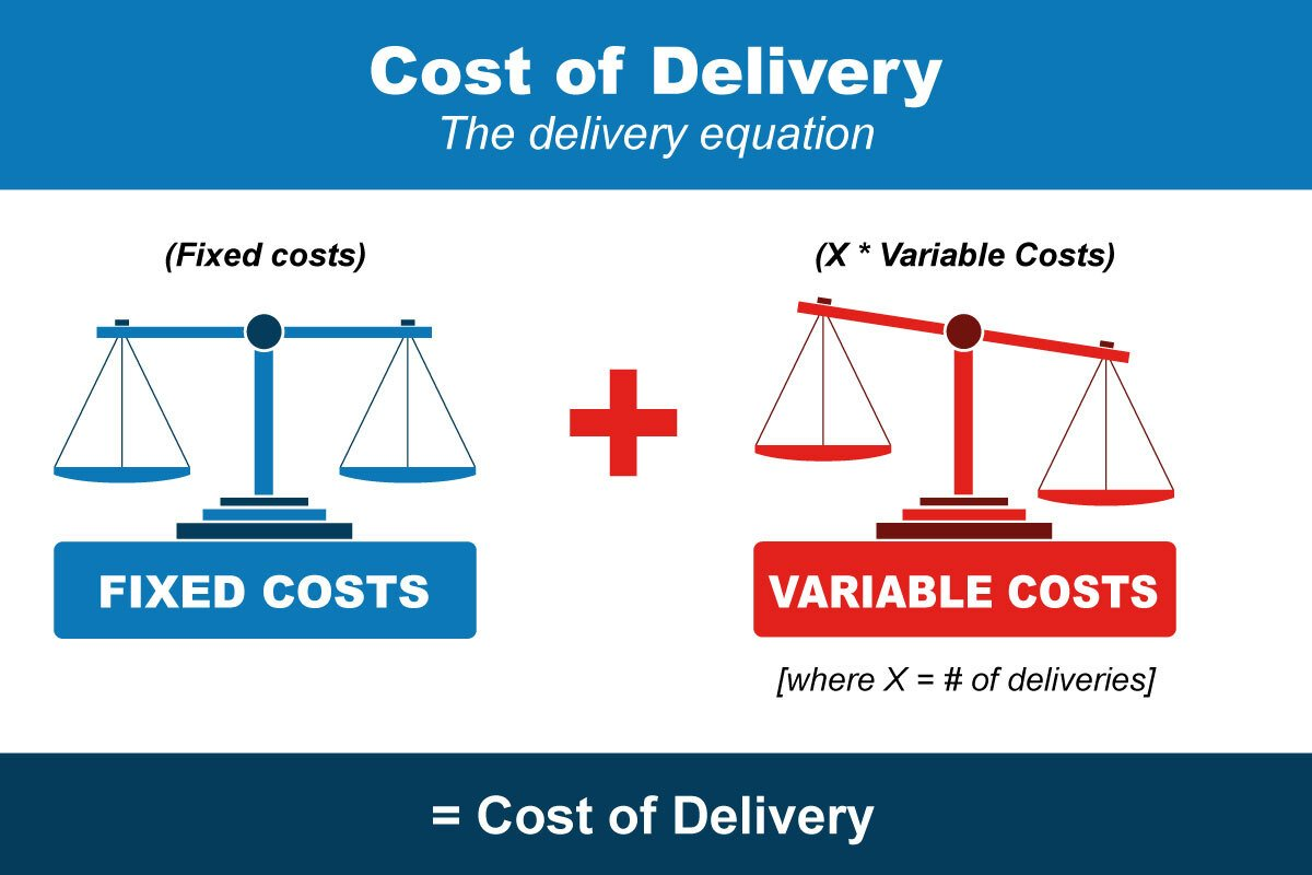 Delivery equation infographic cost of delivery