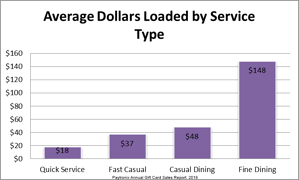 Gift-Card-Amount-by-Restaurant-Type