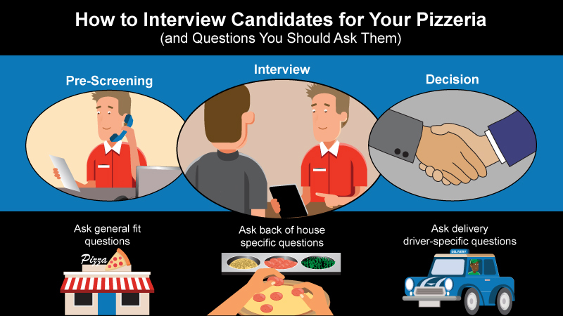 The steps in an interview