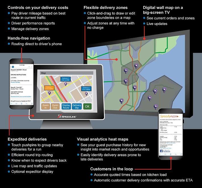 An infographic showing the different parts and features of a delivery solution