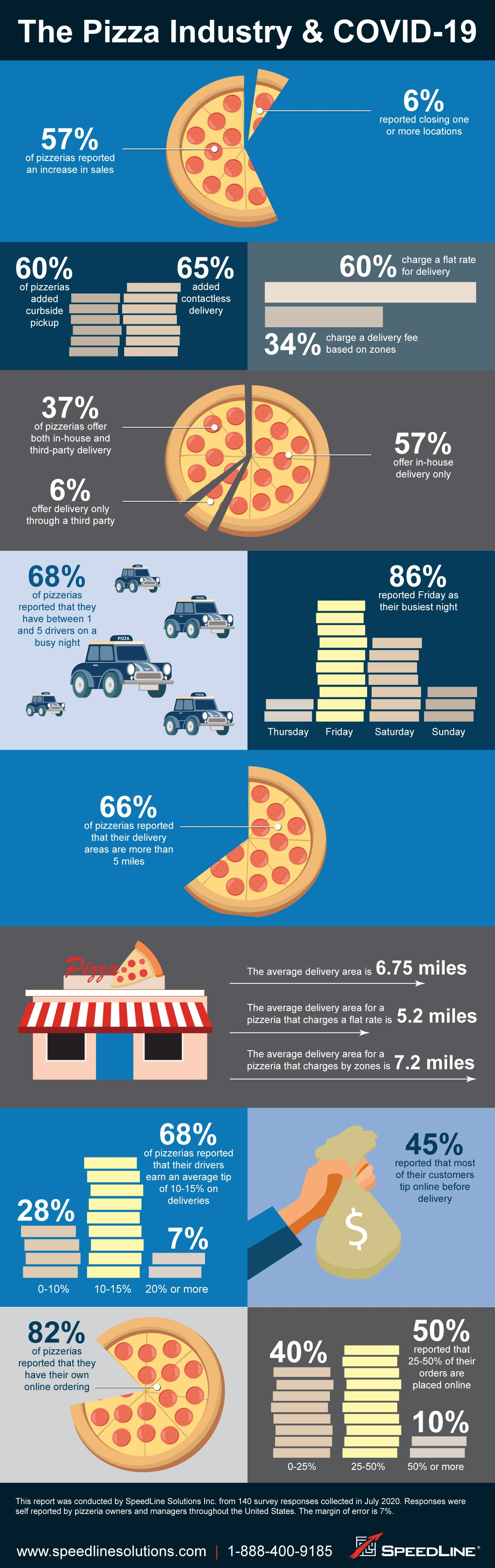 Results of the survey, showing that 57% of pizzerias reported an increase in sales following COVID-19