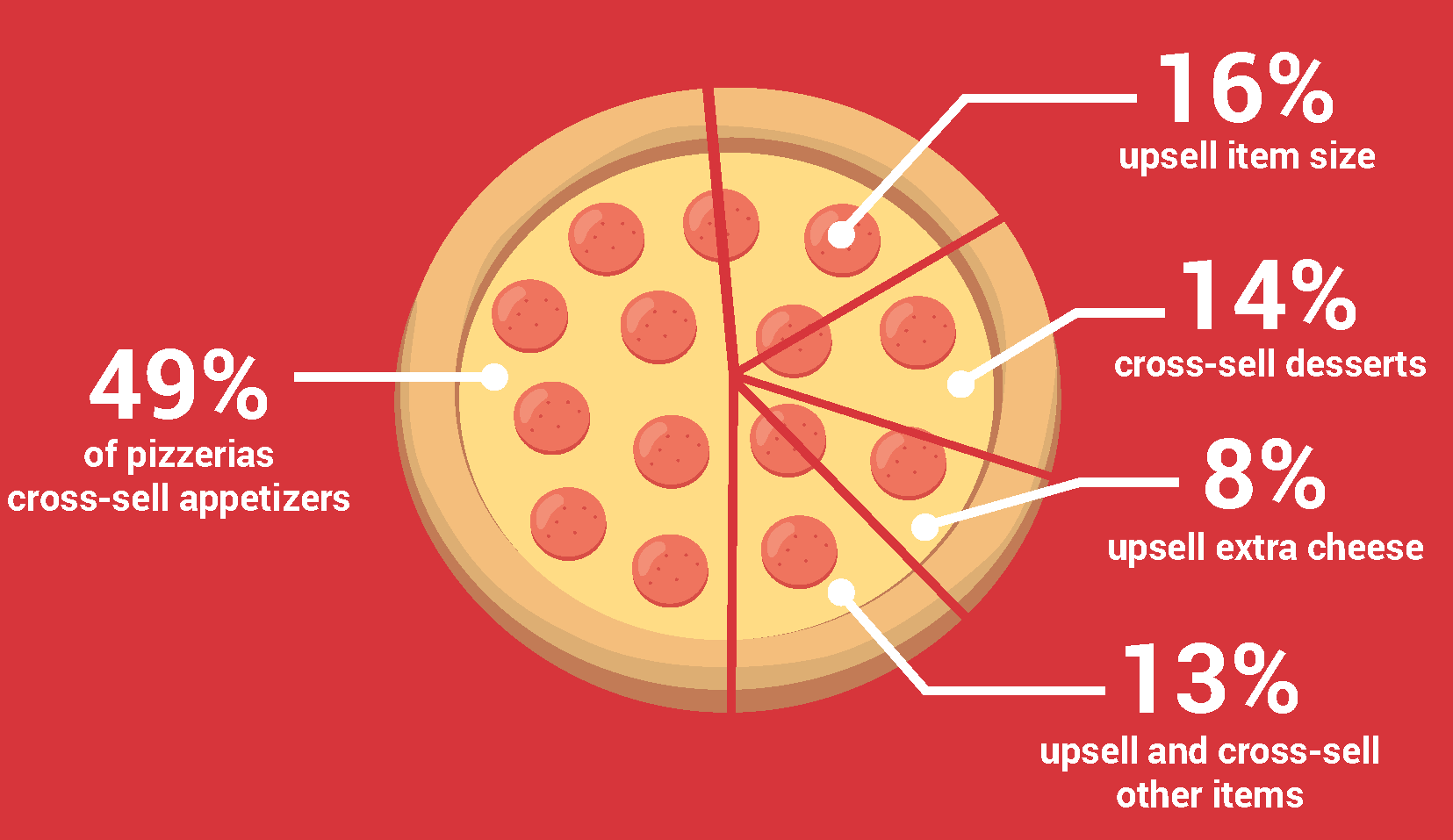 49% of pizzerias cross-sell appetizers