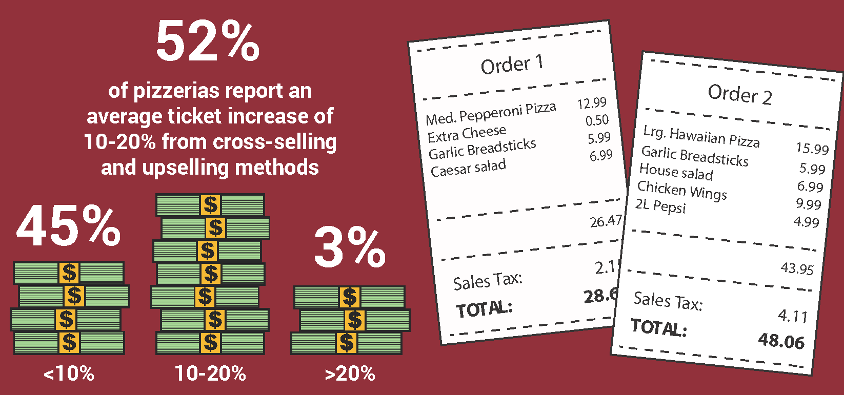 52% of pizzerias reported an average ticket increase of 10-20% from cross-selling and upselling methods