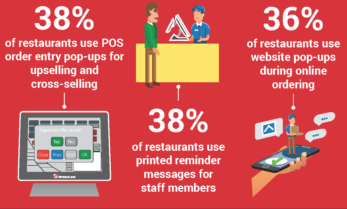 38% of restaurants use POS order entry pop-ups for upselling and cross-selling