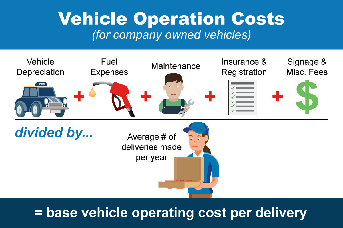 Vehicle operations cost calculation infographics