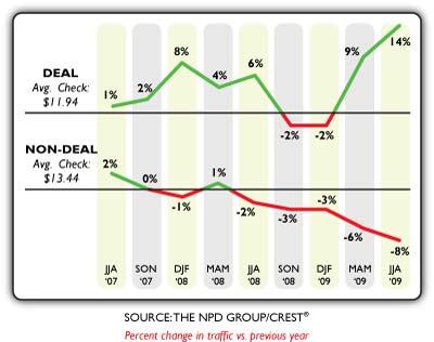 Deals vs. non-deal check sizes