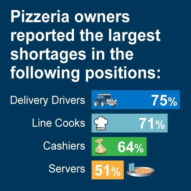 Pizzeria owners reported the largest shortages in delivery drivers, servers, cashiers, and line cooks