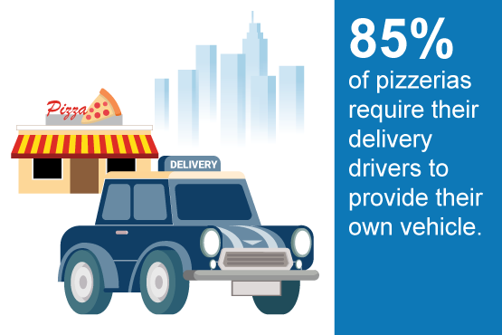 85 percent of pizzerias require their delivery drivers to provide their own vehicle