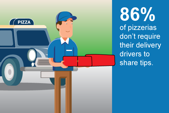 86 percent of pizzerias don't require their delivery drivers to share tips